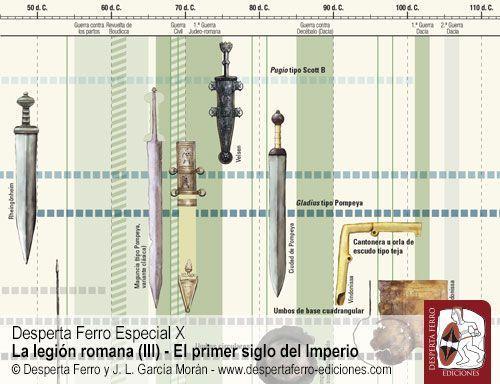 Armamento ofensivo romano