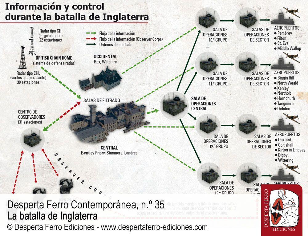 Radar: el arma de la victoria por Andy Saunders