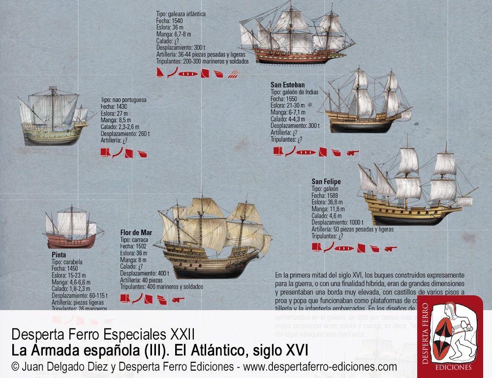 El galeón y otras tipologías navales atlánticas por José Luis Casabán – Texas A&M University