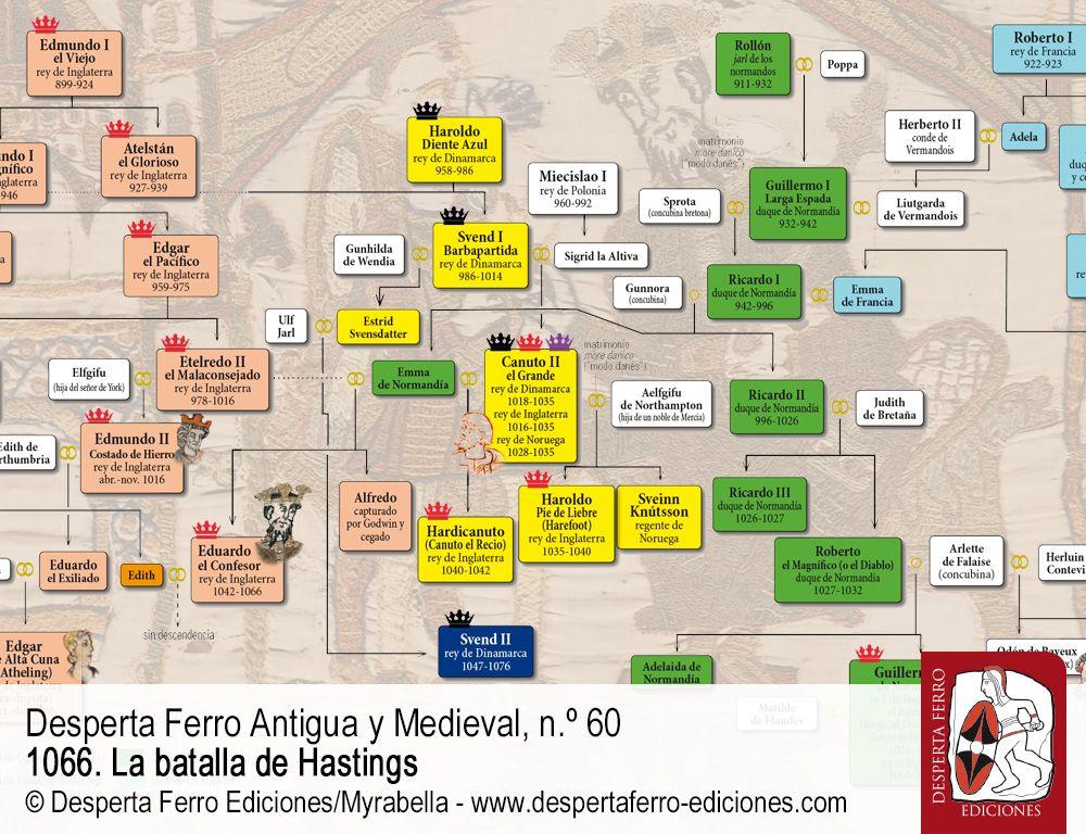La crisis sucesoria de 1066 por Yeyo Balbás (El Clan del Cuervo)