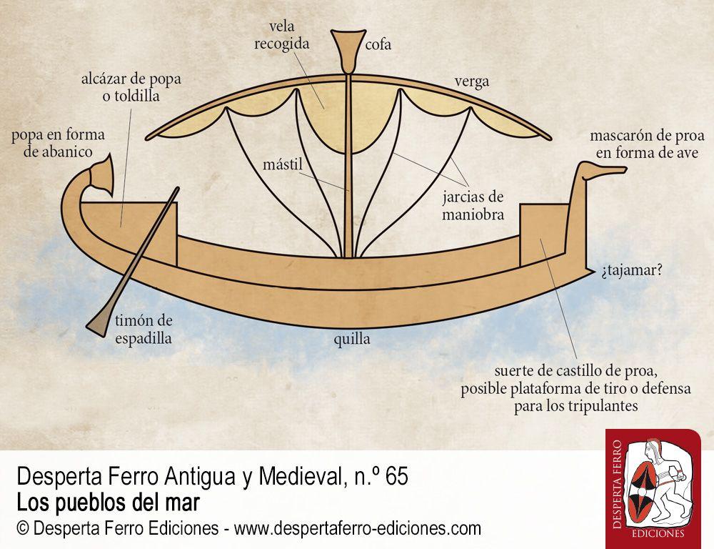 Habitantes de barcos. Naves de altura a finales del II milenio a. C. por Michal Artzy (University of Haifa)