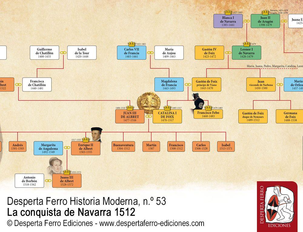 Juan III y Catalina. Dos reyes para un Estado pirenaico imposible por Luis Javier Fortún (Archivo del Parlamento de Navarra)